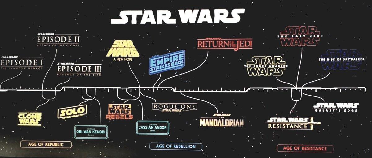 Star Wars Episoden Chronologisch